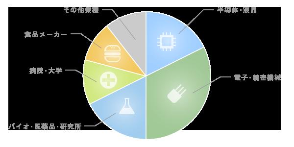 クリーンエアシステム導入企業