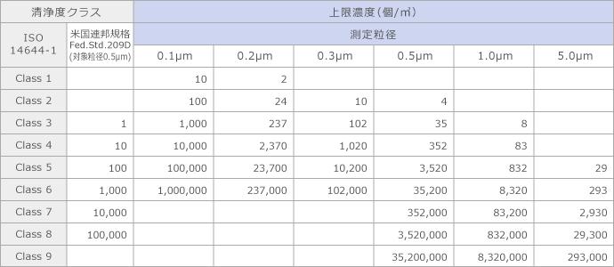 空気清浄度クラスによる測定粒径と上限濃度